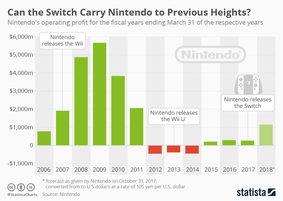 chartoftheday_11647_nintendo_operating_profit_n.jpg