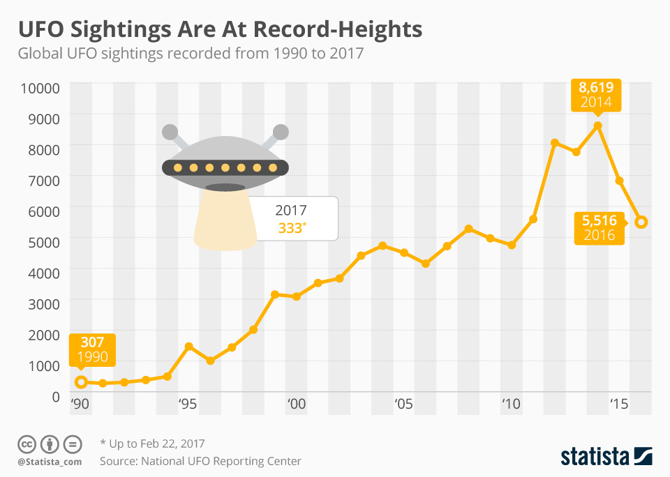 chartoftheday_8452_ufo_sightings_are_at_record_heights_n.jpg