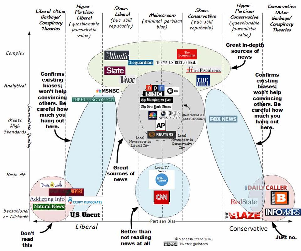 an analysis of the topic of the liberal media The concept of the liberal media is a widely cited meta-analysis of media mrc and its affiliates like newsbusters often accuse the media of liberal bias.