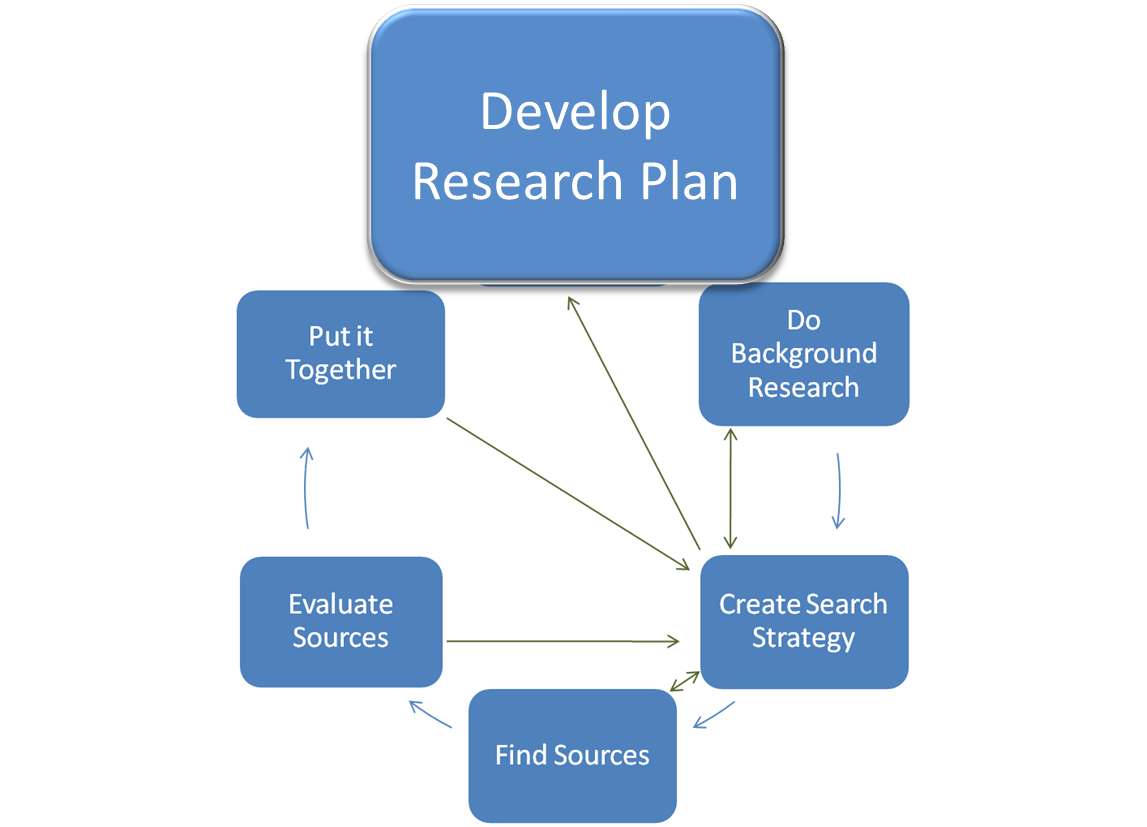 develop research strategy paper Once you have asked the three research strategy questions, establish a timeline the biggest consideration is the due date of your research paper this sets the pace for how quickly you conduct research to continue working through the research writing process use these guidelines when creating a timeline.