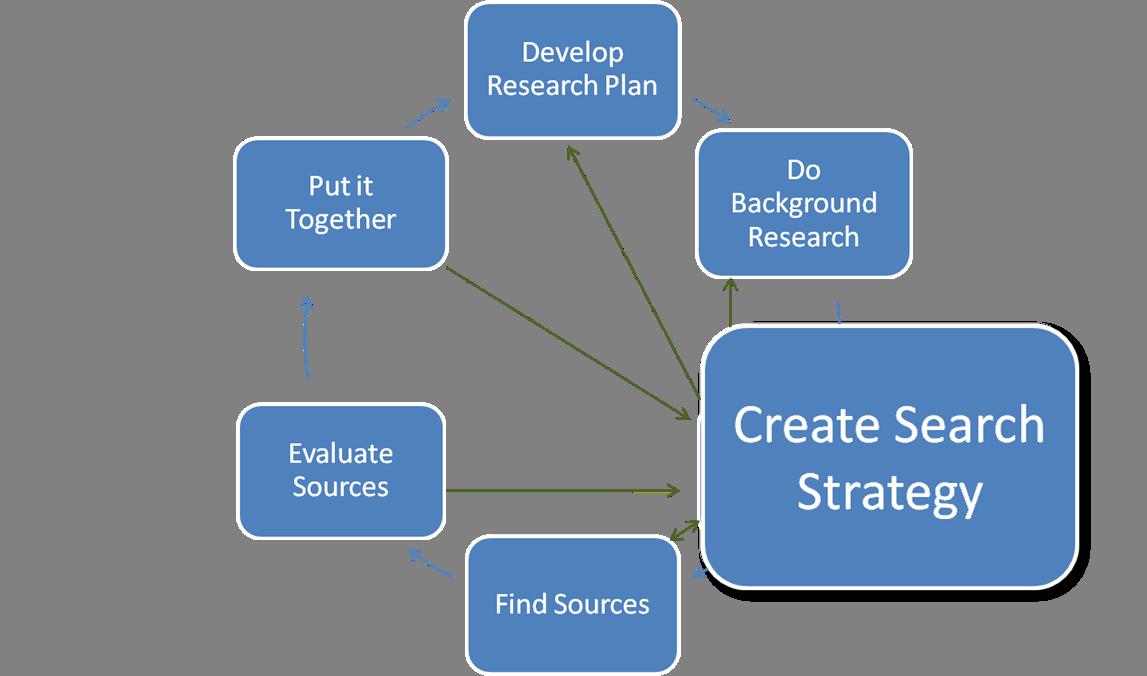 FAQ: Create A Search Strategy